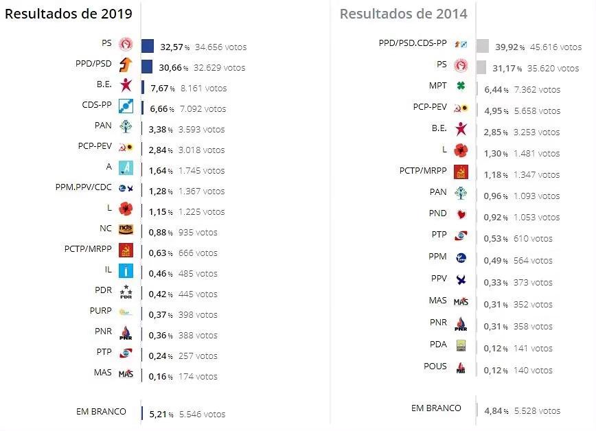 Um balanço das Eleições Europeias vistas desde Viseu