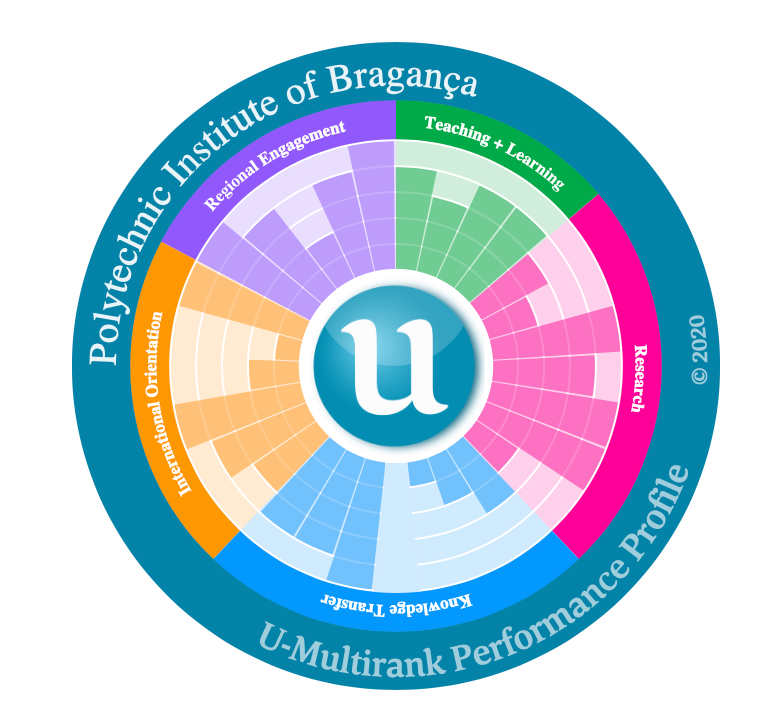 O melhor Politécnico Português no ranking internacional U-Multirank é o de Bragança