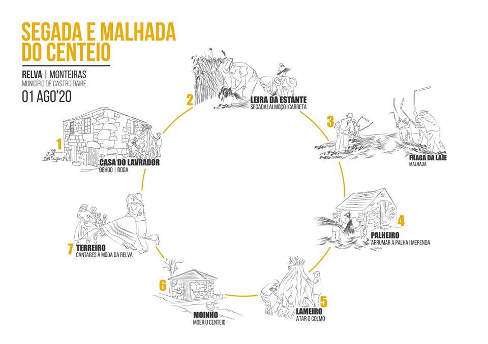Segada e Malhada do Centeiro | Binaural Nodar | Facebook