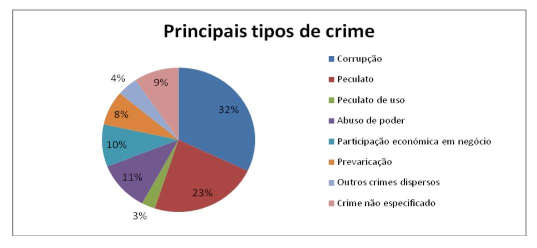 Denúncias de Corrupção: Viseu em destaque no interior com 28 casos